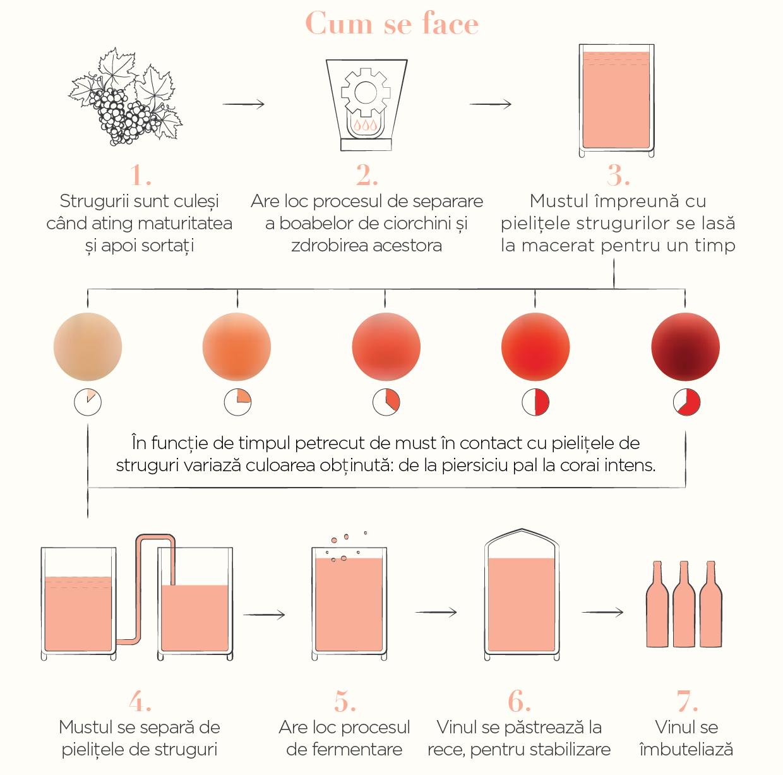 cum se face vinul rose